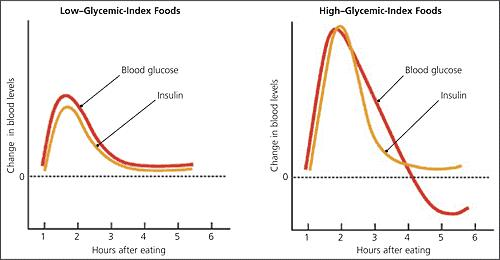 cholesterol glycemic index