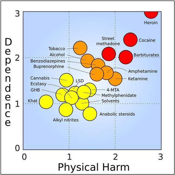 Drug Harm Chart