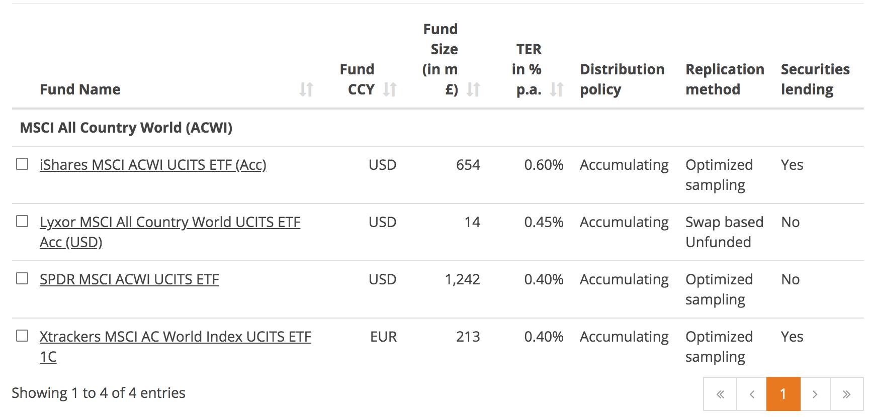 Screenshot taken from https://www.justetf.com/uk/find-etf.html?groupField=index&index=MSCI%2BAll%2BCountry%2BWorld%2B%2528ACWI%2529