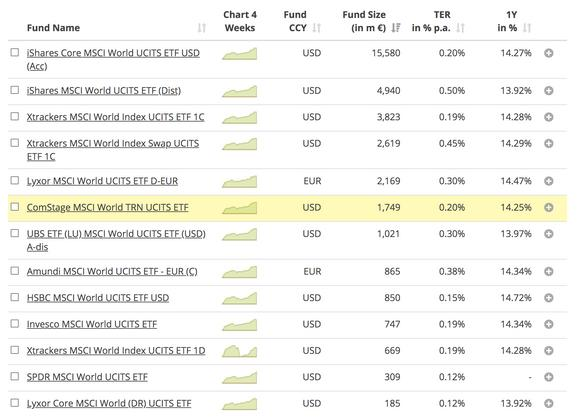 JustETF MSCI world screenshot