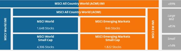 MSCI overview faken from https://www.justetf.com/uk/news/etf/msci-index-classification-and-how-they-divide-up-the-world.html